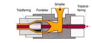 Skitse af kabelisoleringsekstruderingsprocessen.