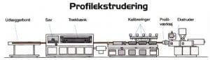 profilekstrudering