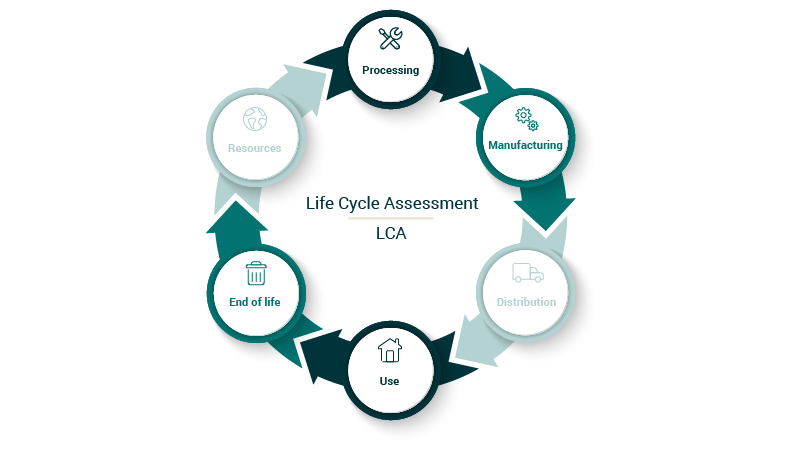 LCA - Life Cycle Assessment model
