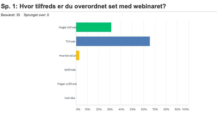 Evaluering af Webinar: Indkøbsvejledning – Træf bæredygtige beslutninger på plastområdet